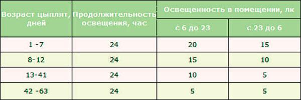Что дает сокращение срока выращивания бройлеров 36